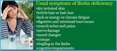 deficiency of biotin symptoms